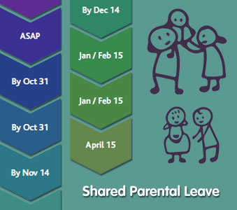New Implementation Resources for Shared Parental Leave